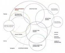 学习UI设计必看的知识体系以及职业规划!